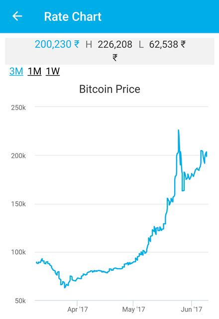 bitcoin qt wallet location mac