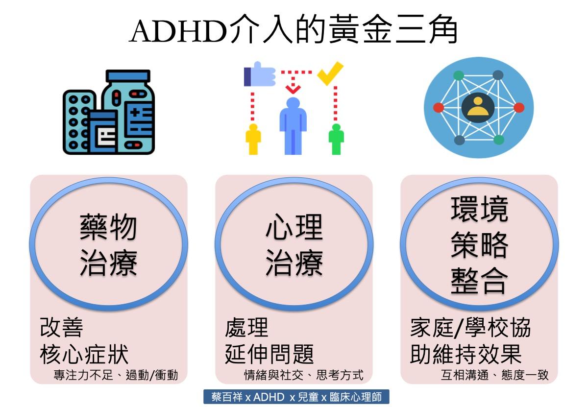 蔡百祥臨床心理師: ADHD的治療模式:黃金三角