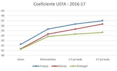 Evolução do coeficiente UEFA esta época