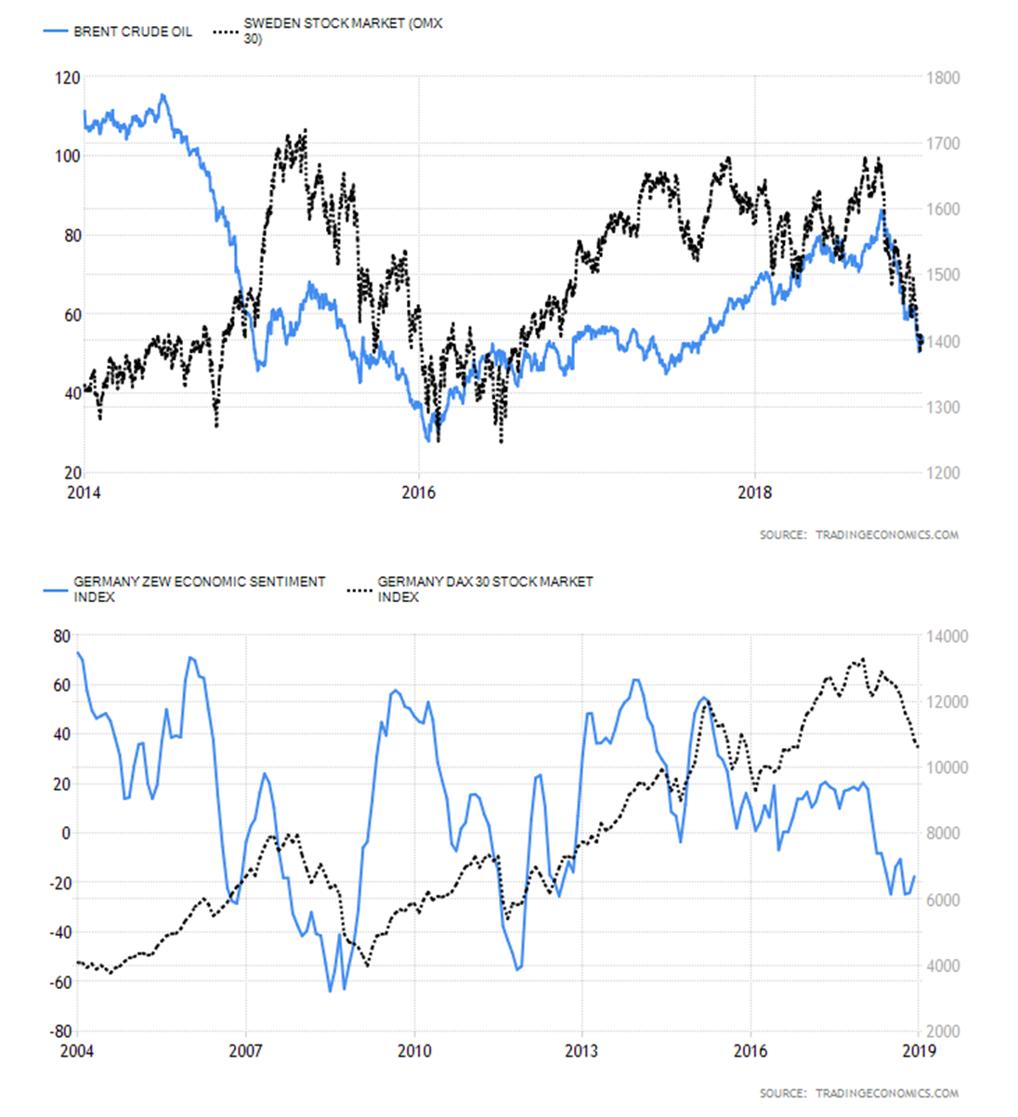 Tidiga signaler om svag efterfrågan oroade också. Källa  TradingEconomics 59f26e04ef9d8