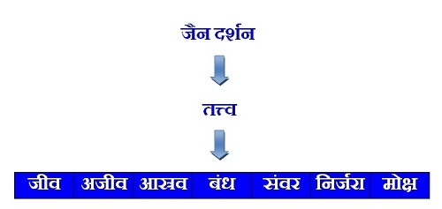 Jainsim (Jain Philosophy) Tattva Gyan Parichay in Hindi