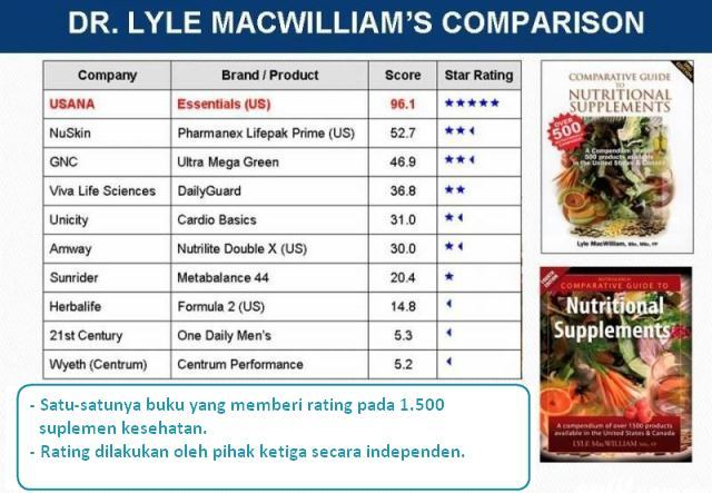 PRODUK USANA INDONESIA - Agen Penjualan Resmi