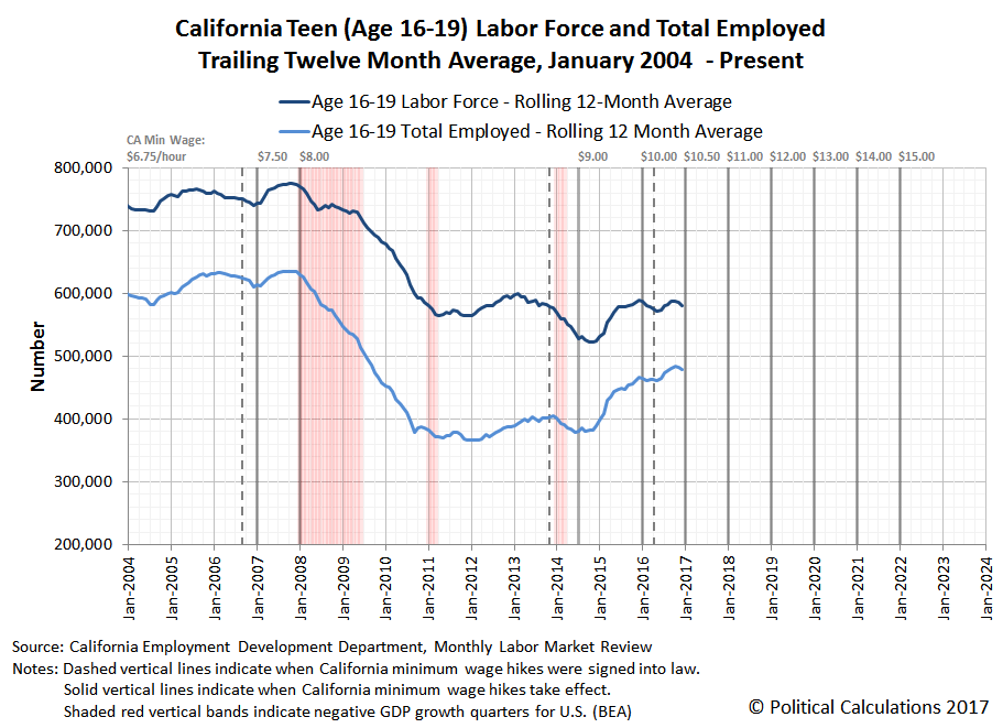California Teen (Age 16-19) Labor Force and Total Employed, Trailing Twelve Month Average, January 2004 - December 2016