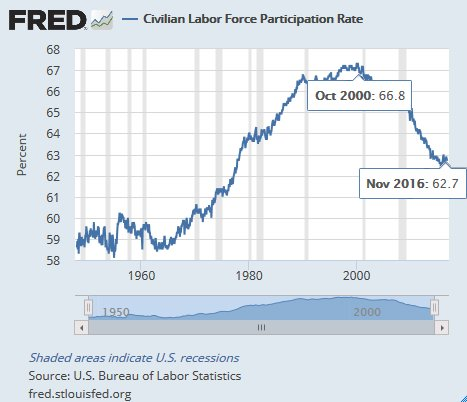 Labor force peaked in 2000 after China got PNTR from Clinton