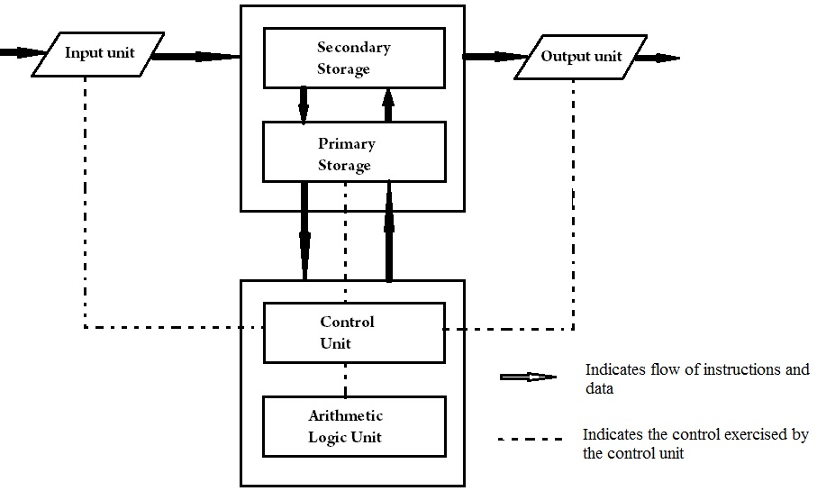 functional block diagram of computer ireleast info explain the block diagram of computer nest wiring diagram wiring block
