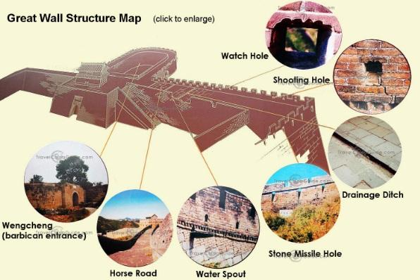 Struktur kekuatan tembok besar china