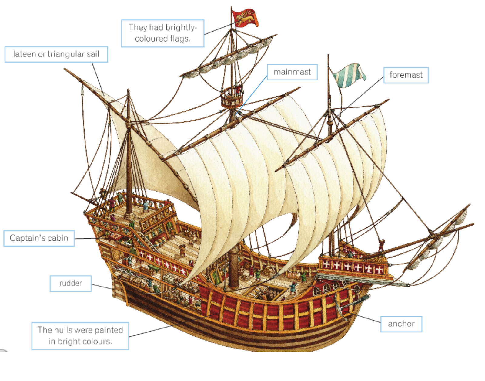 Parts Of A Pirate Ship Diagram 1970 John Deere 140 Wiring Mr Bell 39s World History Enero 2014