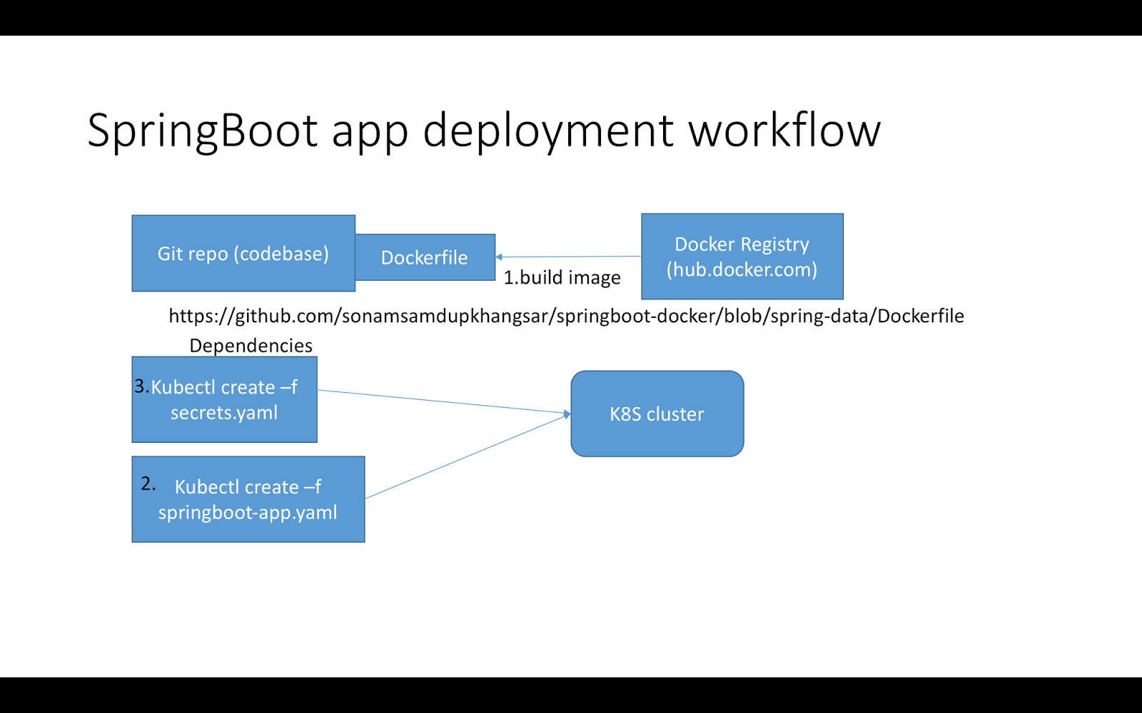 SpringBoot app building and deployment on Kubernetes cluster
