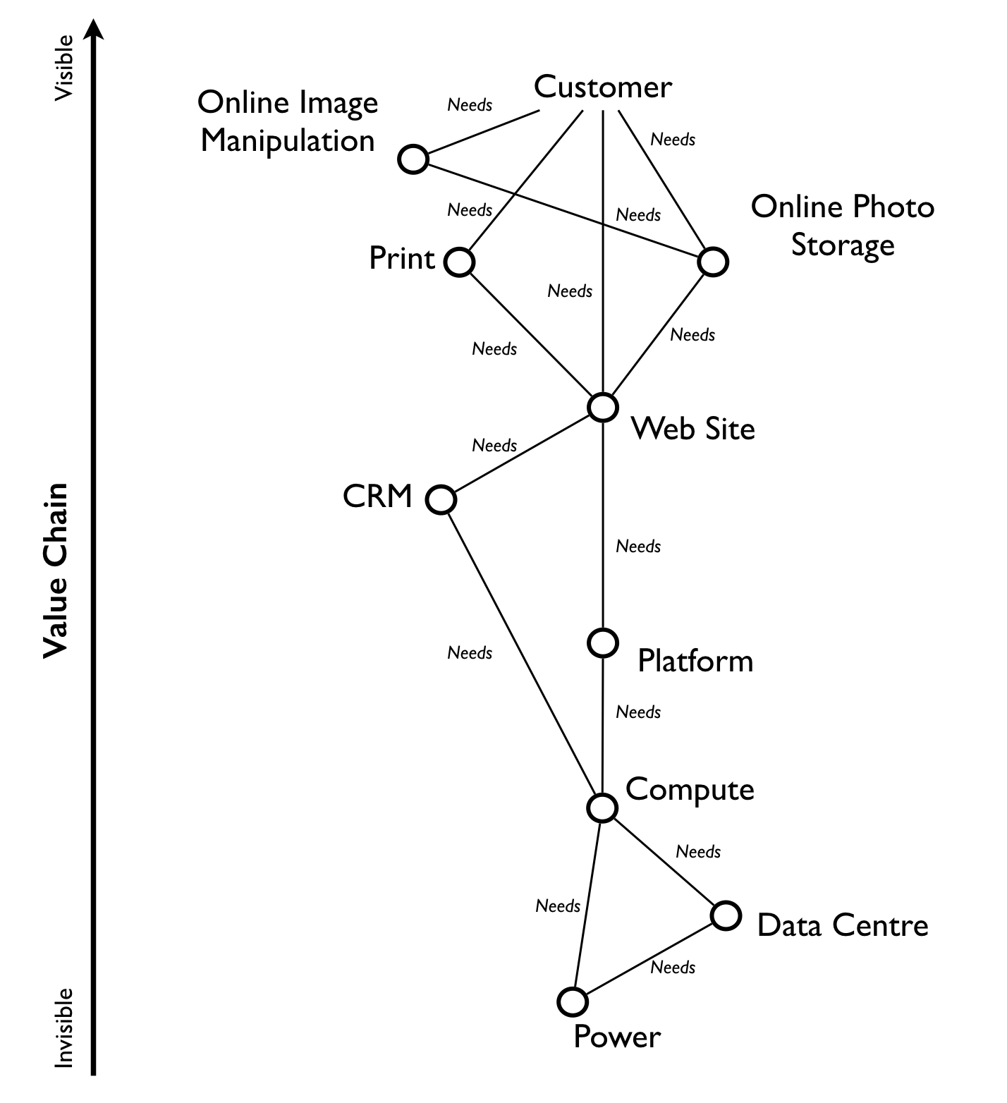 Bits Or Pieces Finding A Path Block Diagram Manipulation To Reiterate Things Near The Top Are More Visible And Have Value User For Example Online Image Was Placed Slightly Higher Than