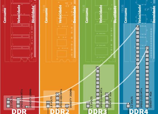 Memória Ram DDR3 Vs DDR4 em Notebook