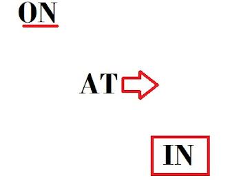 Beda Penggunaan 'at' , 'in' dan 'on' dalam Bahasa Inggris