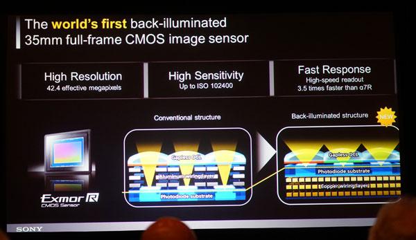 Image Sensors World Sony Unveils Full Frame Bsi Sensor