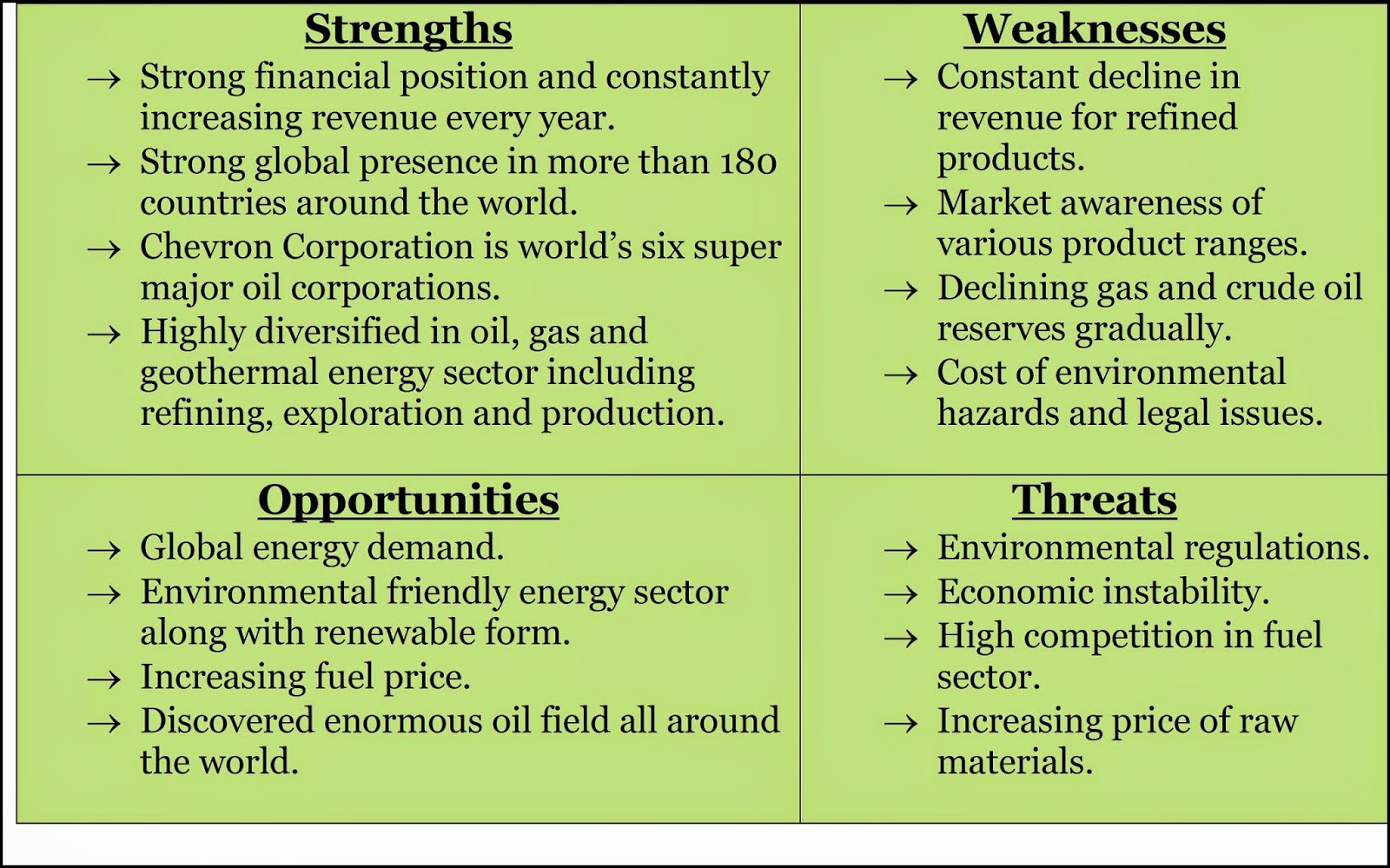 Swot Analysis for Gas Station
