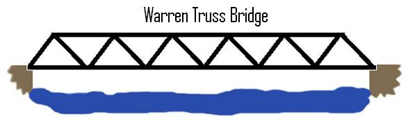 About Truss Civil Engineering Hack