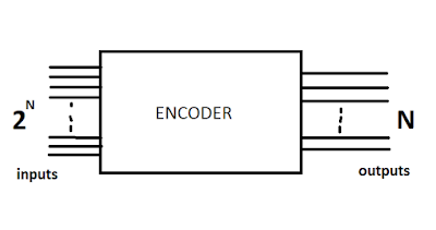 ENCODER's