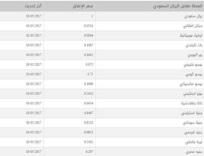 اسعار العملات مقابل الريال السعودي مؤسسة النقد اليوم الان الاربعاء 2017