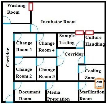 Handle Microbial Cultures In Separate Room