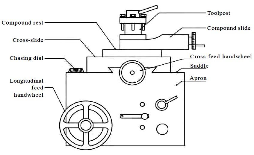 Lathe Machine Diagram Colturn