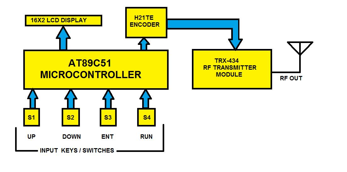 Wireless Equipment Control Using At89c51