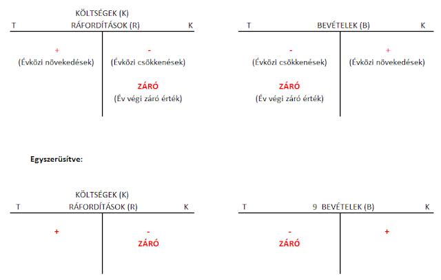 Könyvelés szabálya eredményszámlákon
