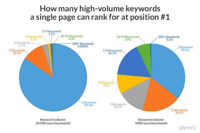ranking for high volume keywords