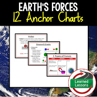 Earth's Forces, Plate Tectonics, Earth Science Anchor Charts BUNDLE, Earth Science Bellringers, Earth Science Word Walls, Earth Science Gallery Walks, Earth Science Interactive Notebook inserts