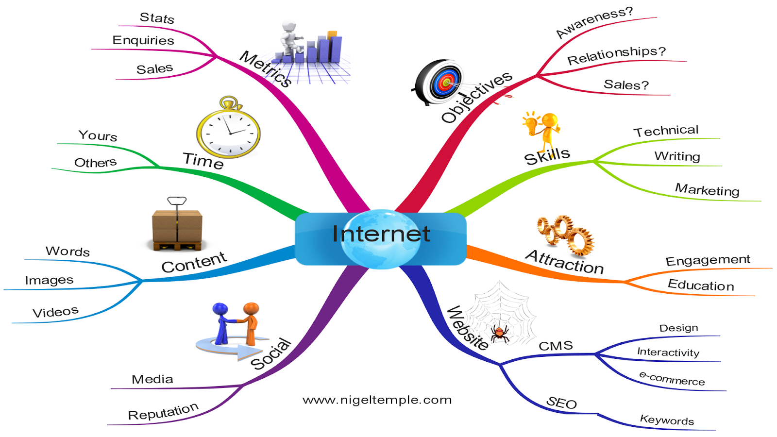 Internet Marketing Map