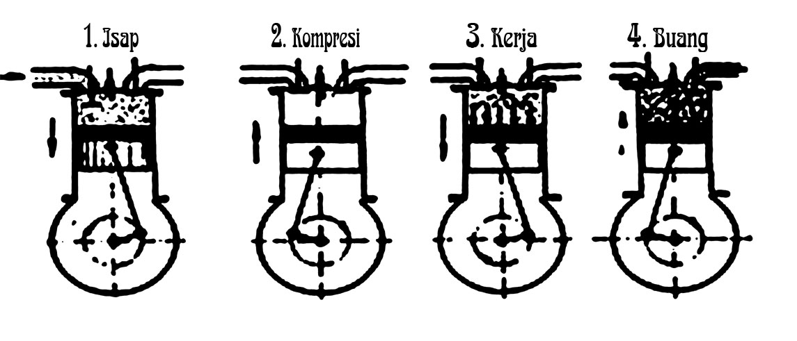 Cara kerja Motor 4 TAKT