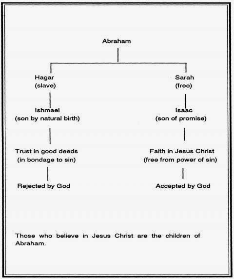 See if you believe the above christian crap where descendants of ishmael in trusting good deeds would be bondage to sin and rejected by also ktemoc konsiders did abraham sacrifice or isaac rh ktemocspot