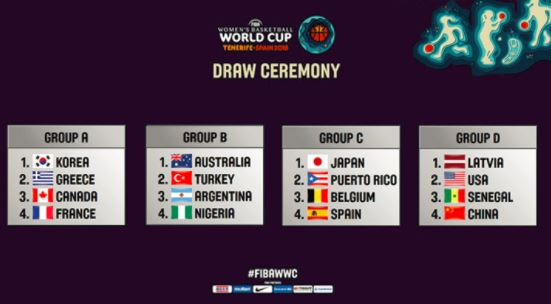 FIBA Women's Basketball World Cup 2018 draw completed