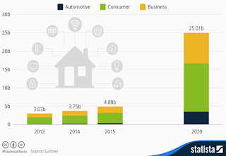 This infographic indicates the explosive growth expected in IoT adoption in coming years