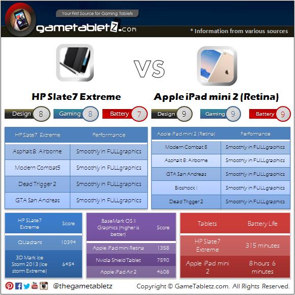 HP Slate 7 Extreme VS iPad mini Retina 2 benchmarks and gaming performance