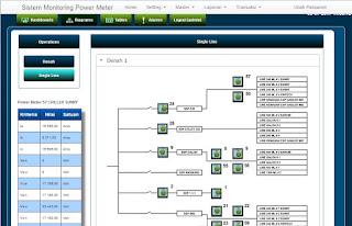 sistem-informasi-monitoring-power-meter-line