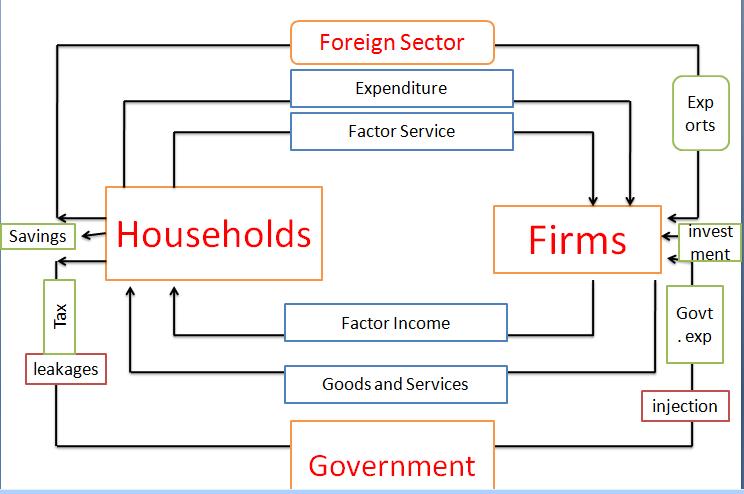 3 sector circular flow model