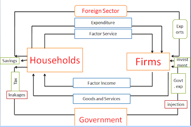 Circular flow of income in three sector economy the four sector economy the circular flow ccuart Gallery