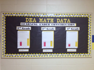 Bulletin board idea Data and Goals The Responsive Counselor