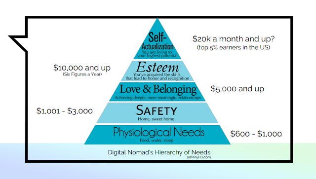 Digital Nomad's Hierarchy of Needs