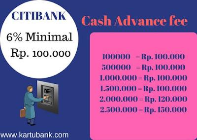 Grafik Biaya Tarik Tunai Kartu Kredit Citibank