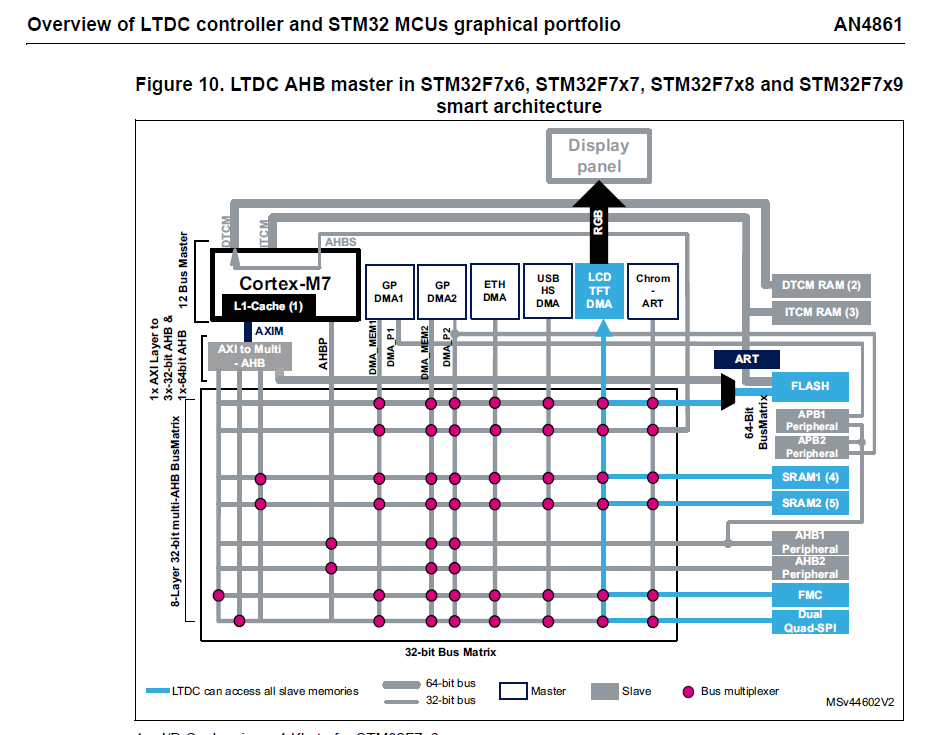 Forty-Two, and now?: STM32 Graphic capabilities