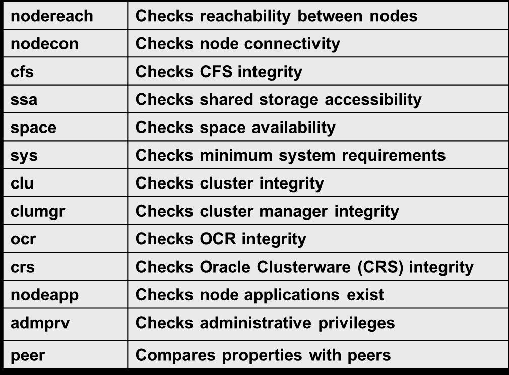 Vishwanath Nayak Ocm Oce Rac Cluster Verification