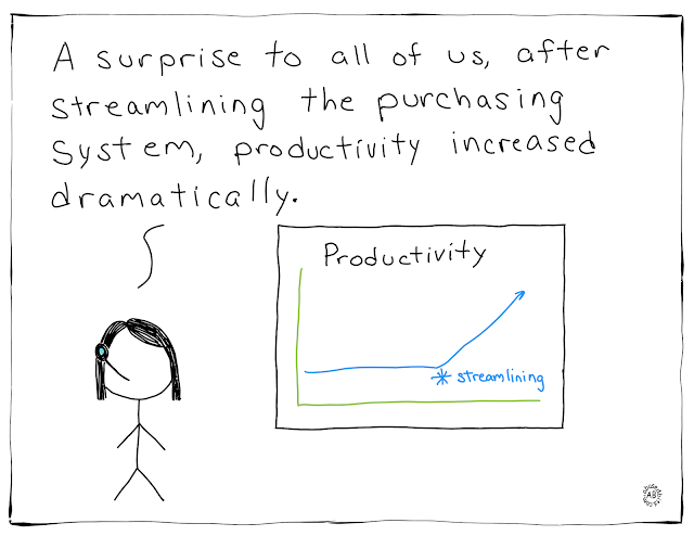 amusedbits, cartoon, humor, irony, sarcasm, Productivity, Purchasing,