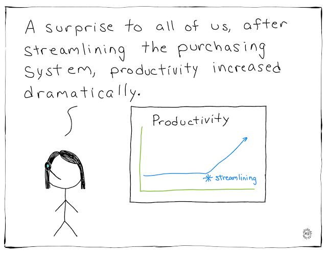 amusedbits, cartoon, humor, irony, sarcasm, Productivity, Purchasing,