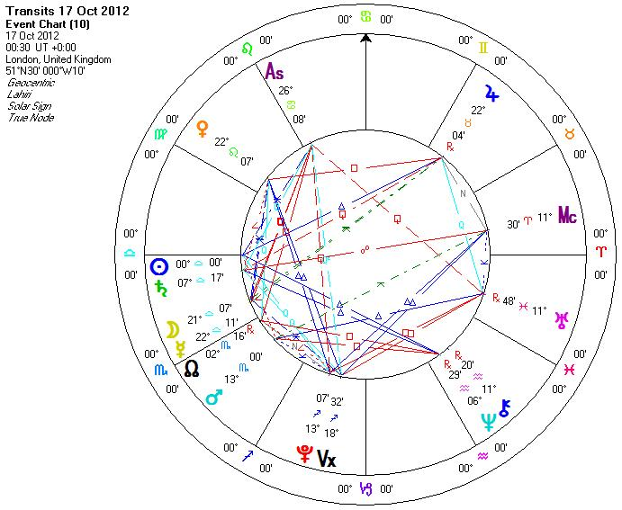 Chart Sidereal For Libra Suns And Ascendants The Birthday Year October 2012