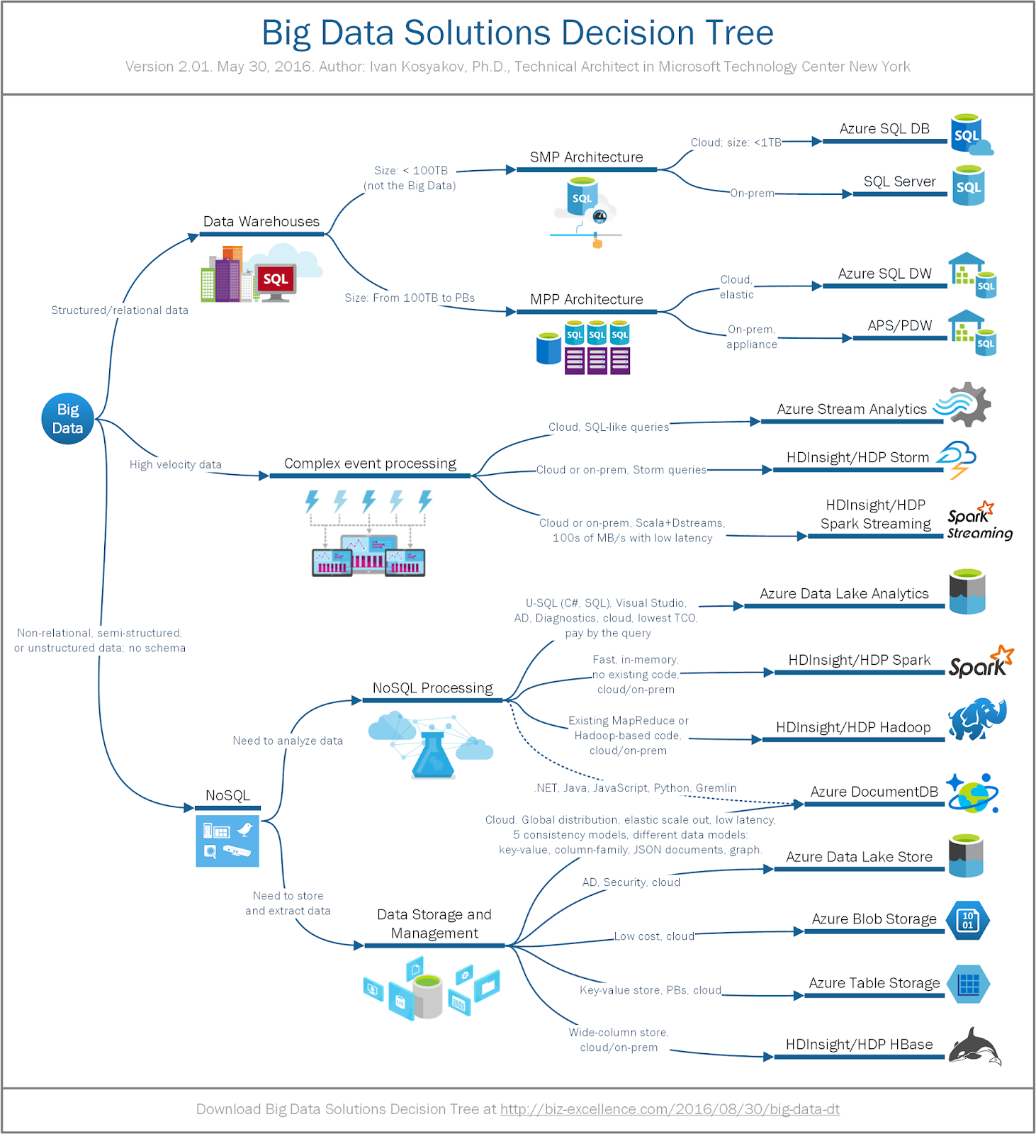 Microsoft Azure Databricks ~ DBA Consulting Blog