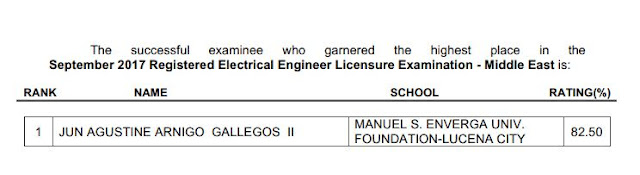List of Top notcher(s) Passers who topped September 2017 Registered Electrical Engineers Licensure Examination (Middle East)