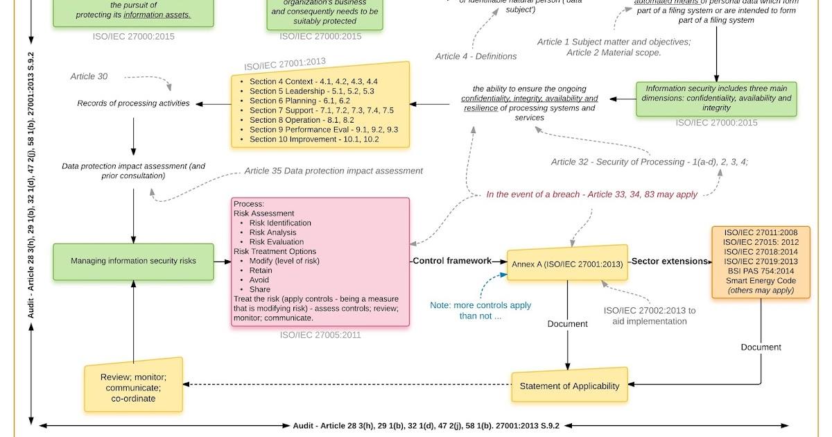 Kansecurity Imho Gdpr Isms Framework