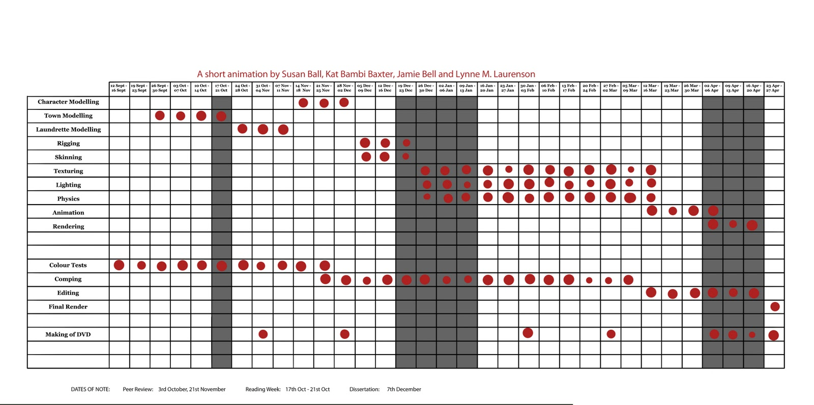 Contamination Animation Production Schedules