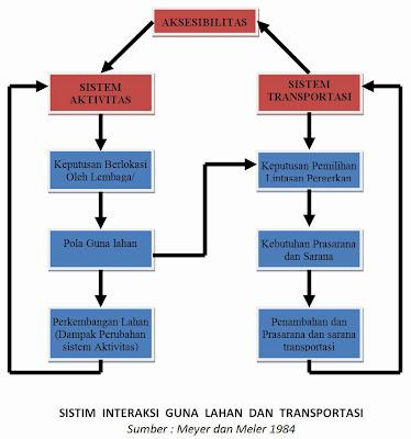 Bagan Sistem Guna Lahan dan Transportasi (Meyer, 1984)