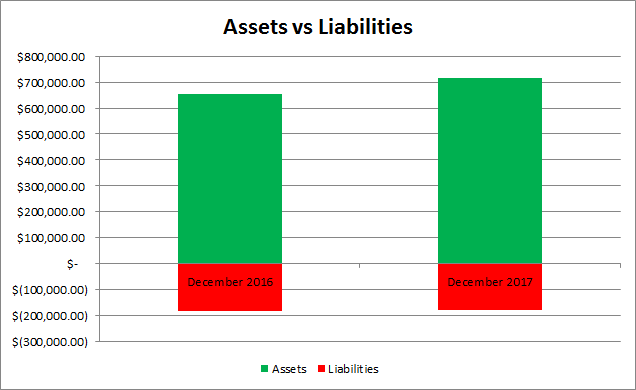 Net Worth | Assets | Liabilities