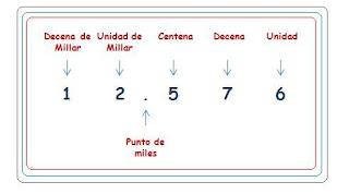 http://bromera.com/tl_files/activitatsdigitals/Capicua_4c_PF/cas_C4_u01_08_2_numeracio.swf
